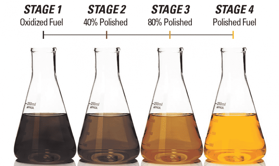 Fuel Polishing Stages